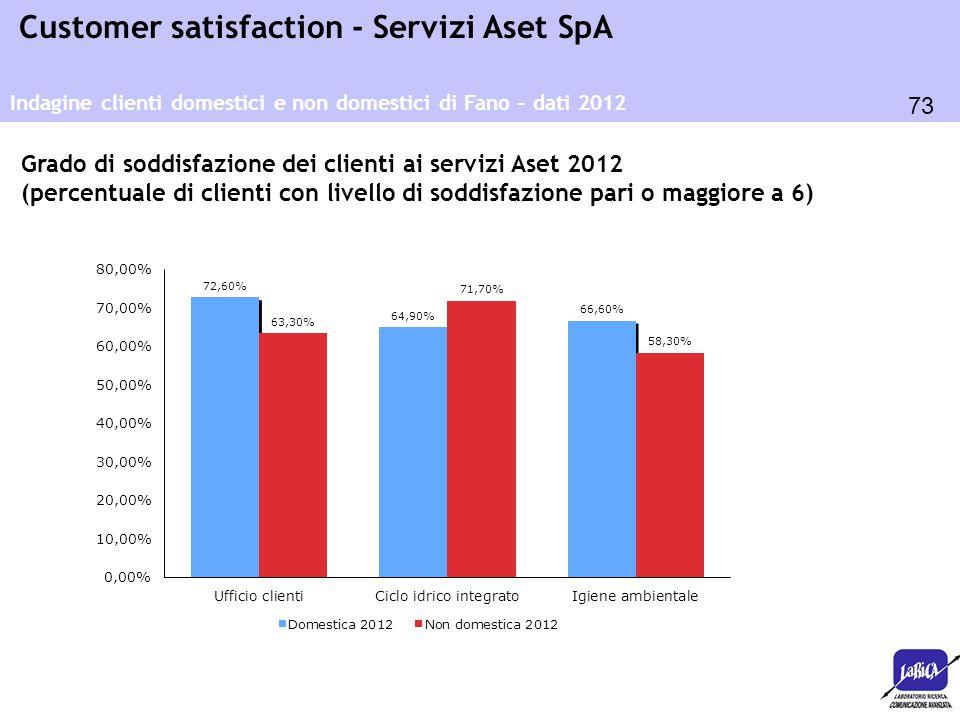 Grado di soddisfazione dei clienti ai servizi Aset 2012