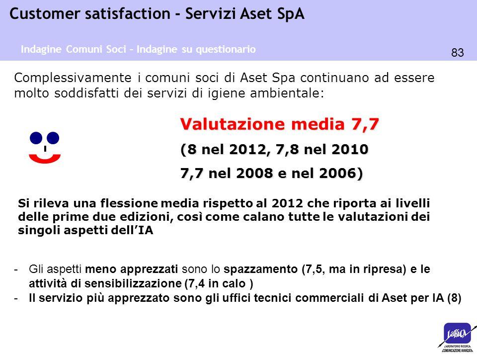 Valutazione media 7,7 (8 nel 2012, 7,8 nel 2010