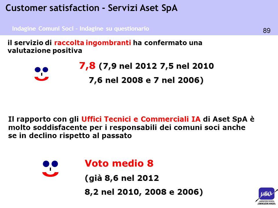 7,8 (7,9 nel 2012 7,5 nel 2010 Voto medio 8 7,6 nel 2008 e 7 nel 2006)