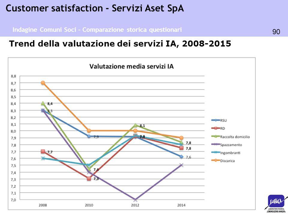 Trend della valutazione dei servizi IA, 2008-2015
