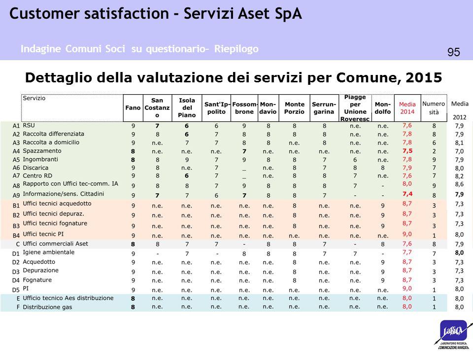 Dettaglio della valutazione dei servizi per Comune, 2015