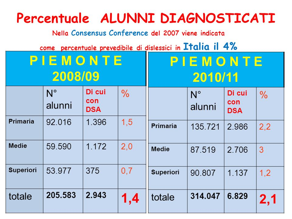 Percentuale ALUNNI DIAGNOSTICATI