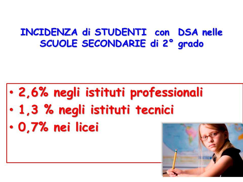 INCIDENZA di STUDENTI con DSA nelle SCUOLE SECONDARIE di 2° grado