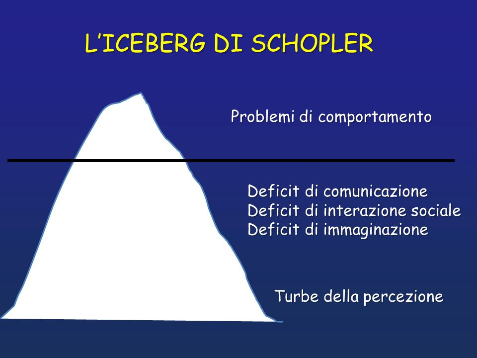 L'ICEBERG DI SCHOPLER Problemi di comportamento