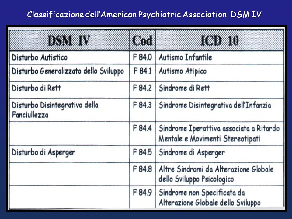 Classificazione dell'American Psychiatric Association DSM IV
