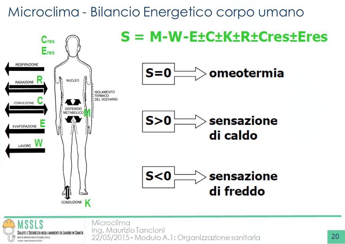 Microclima - Bilancio Energetico corpo umano