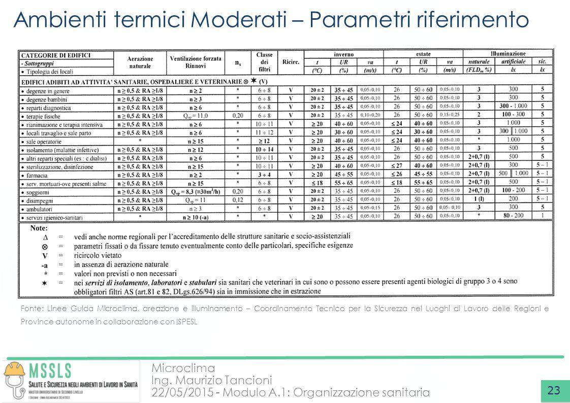 Ambienti termici Moderati – Parametri riferimento
