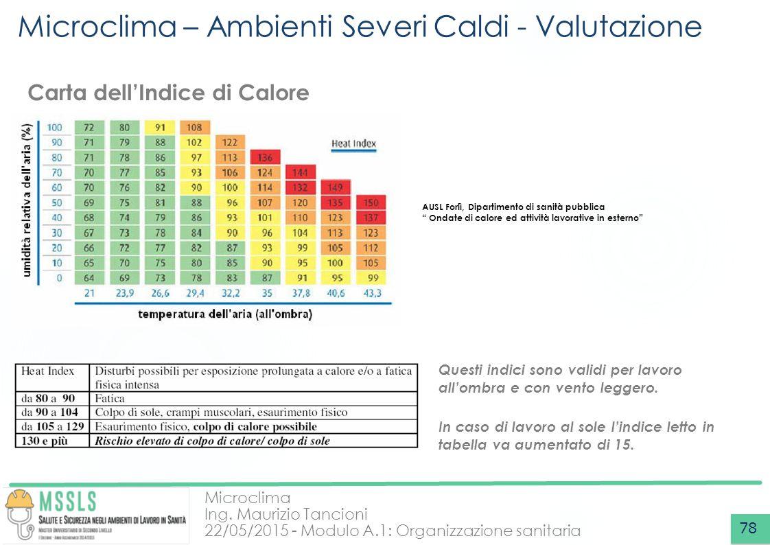 Microclima – Ambienti Severi Caldi - Valutazione