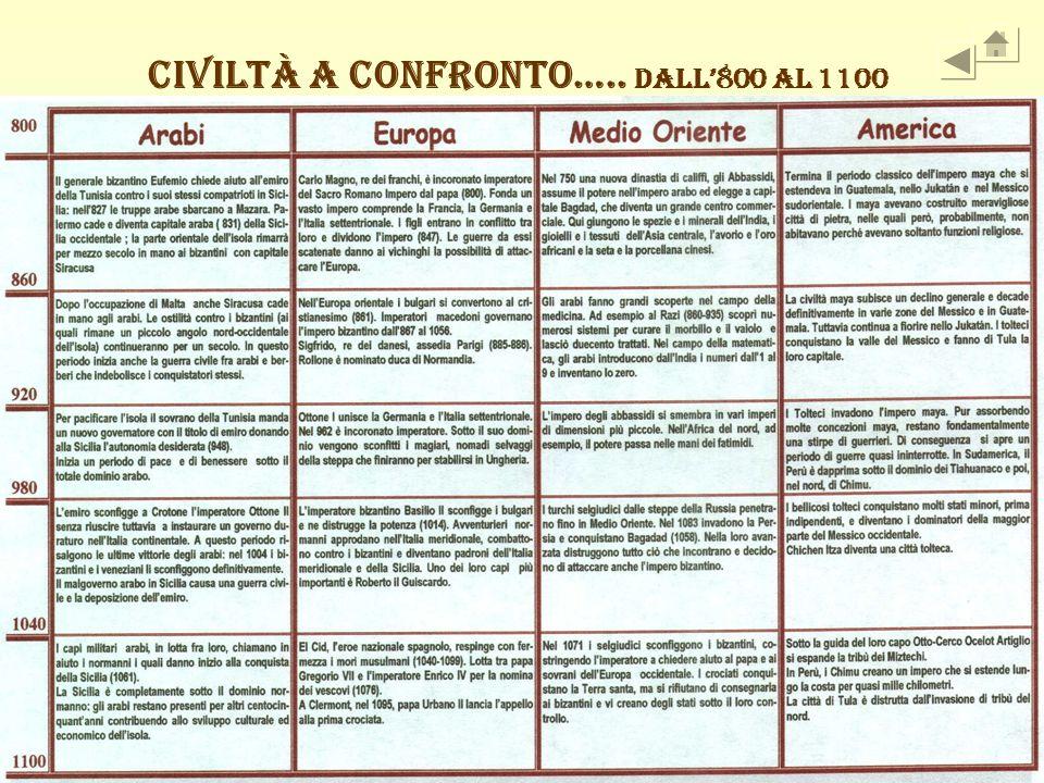 CIVILTÀ A CONFRONTO….. dall'800 al 1100