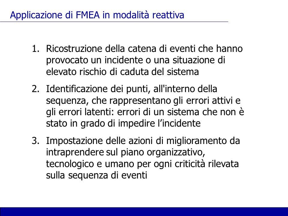 Applicazione di FMEA in modalità reattiva