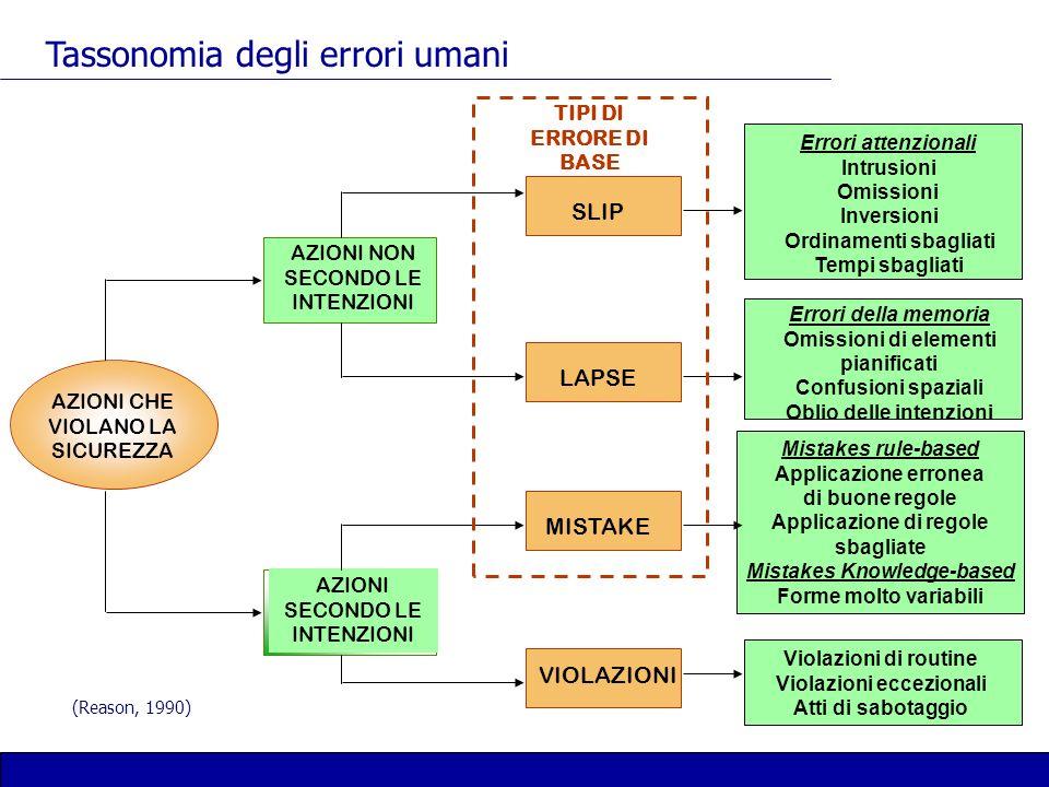 Tassonomia degli errori umani