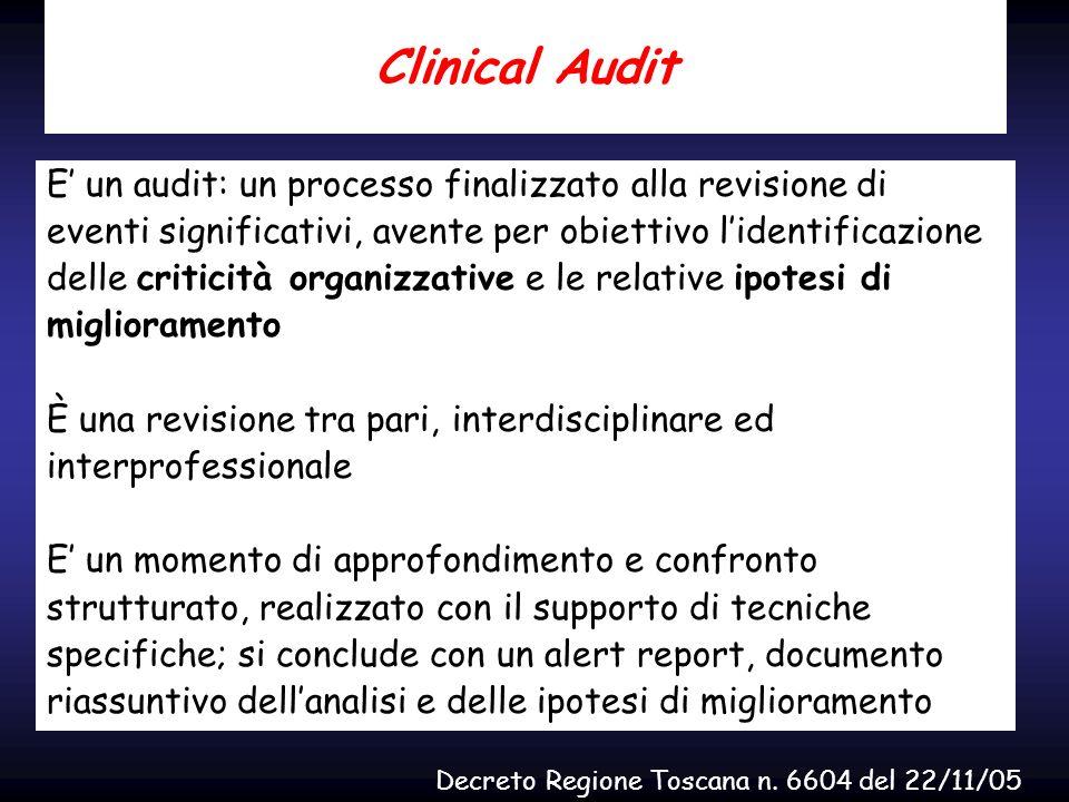 Clinical Audit E' un audit: un processo finalizzato alla revisione di