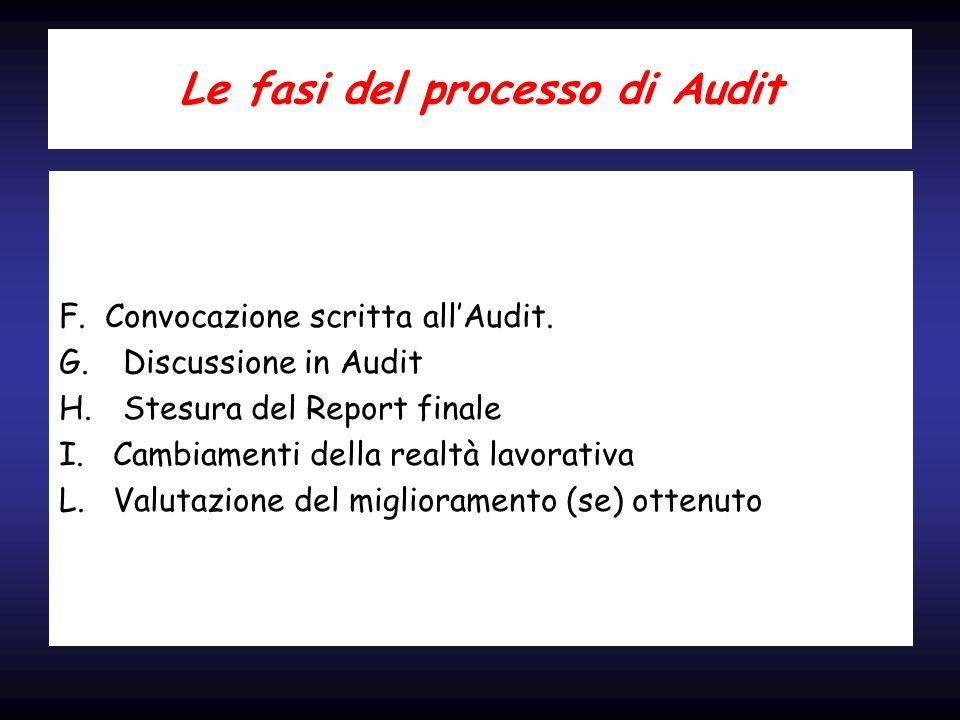 Le fasi del processo di Audit