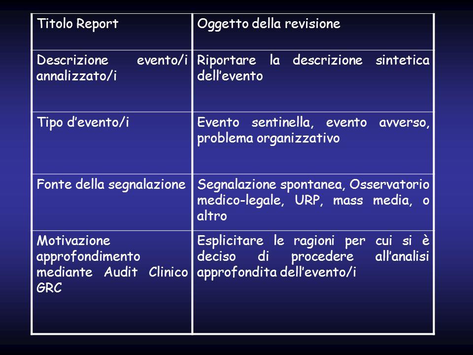 Titolo Report Oggetto della revisione. Descrizione evento/i annalizzato/i. Riportare la descrizione sintetica dell'evento.