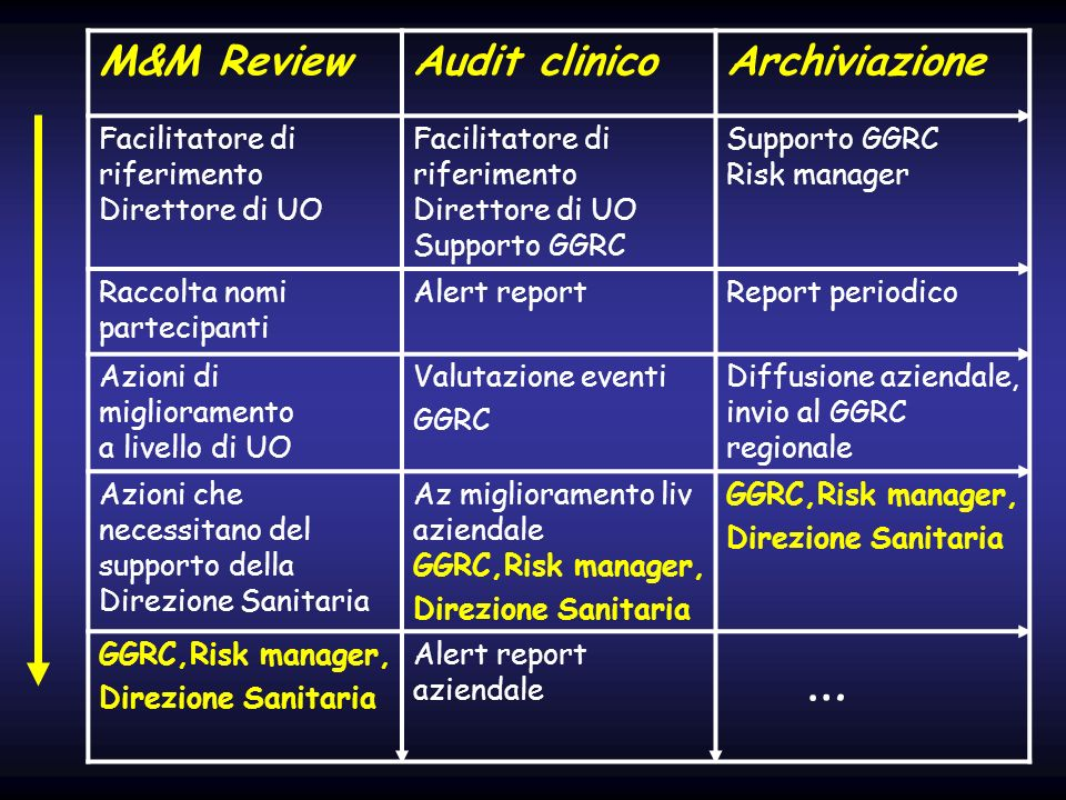 … M&M Review Audit clinico Archiviazione Facilitatore di riferimento