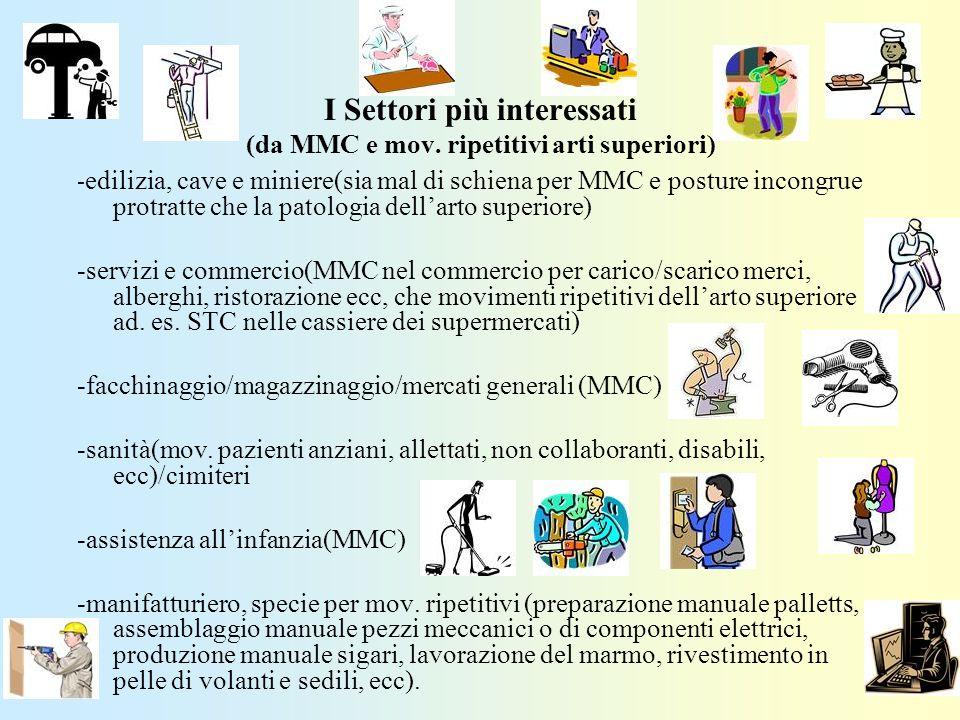 I Settori più interessati (da MMC e mov. ripetitivi arti superiori)