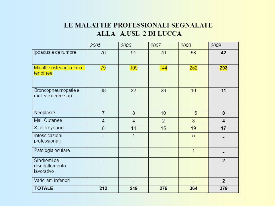 LE MALATTIE PROFESSIONALI SEGNALATE
