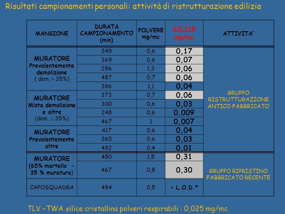 TLV –TWA silice cristallina polveri respirabili : 0,025 mg/mc
