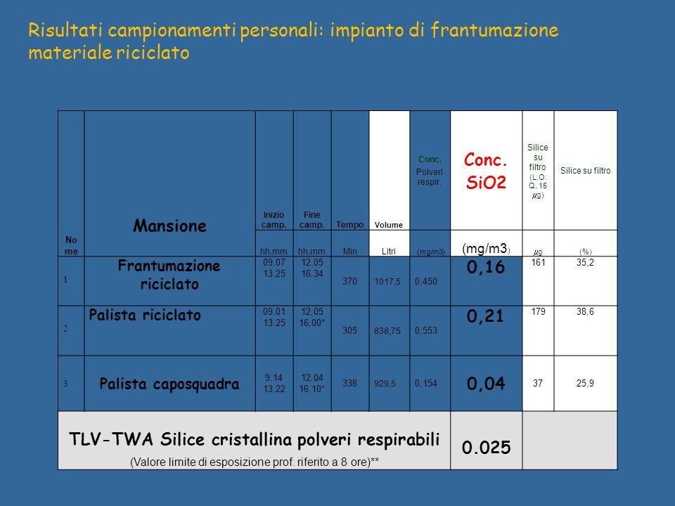Frantumazione riciclato TLV-TWA Silice cristallina polveri respirabili