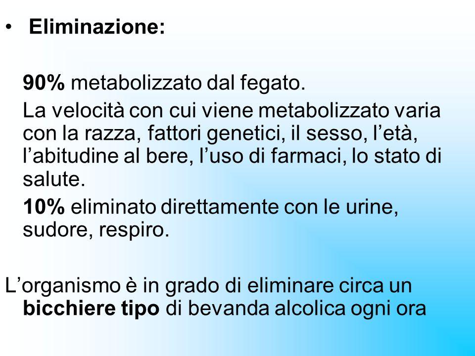 Eliminazione: 90% metabolizzato dal fegato.