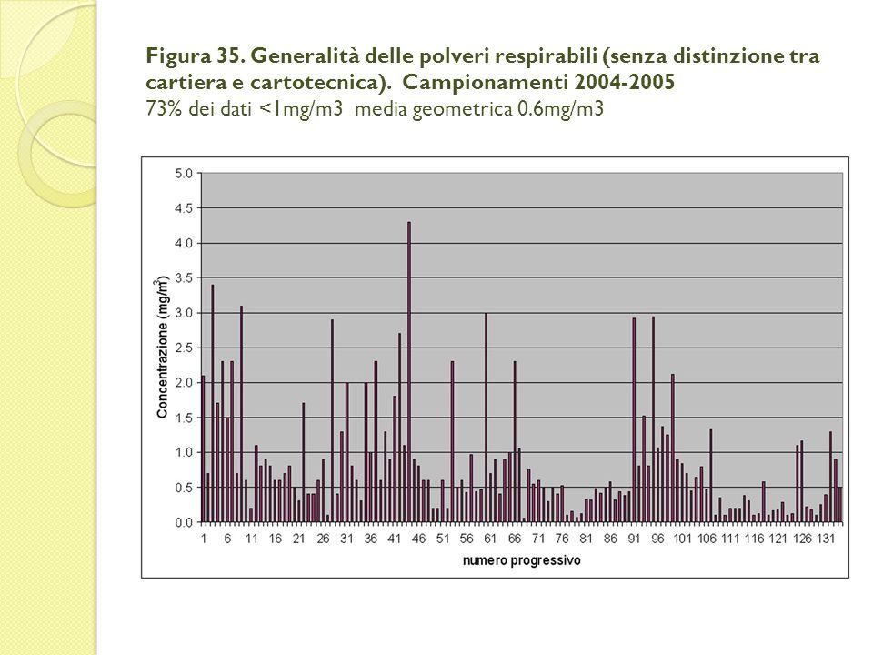 Figura 35. Generalità delle polveri respirabili (senza distinzione tra cartiera e cartotecnica).