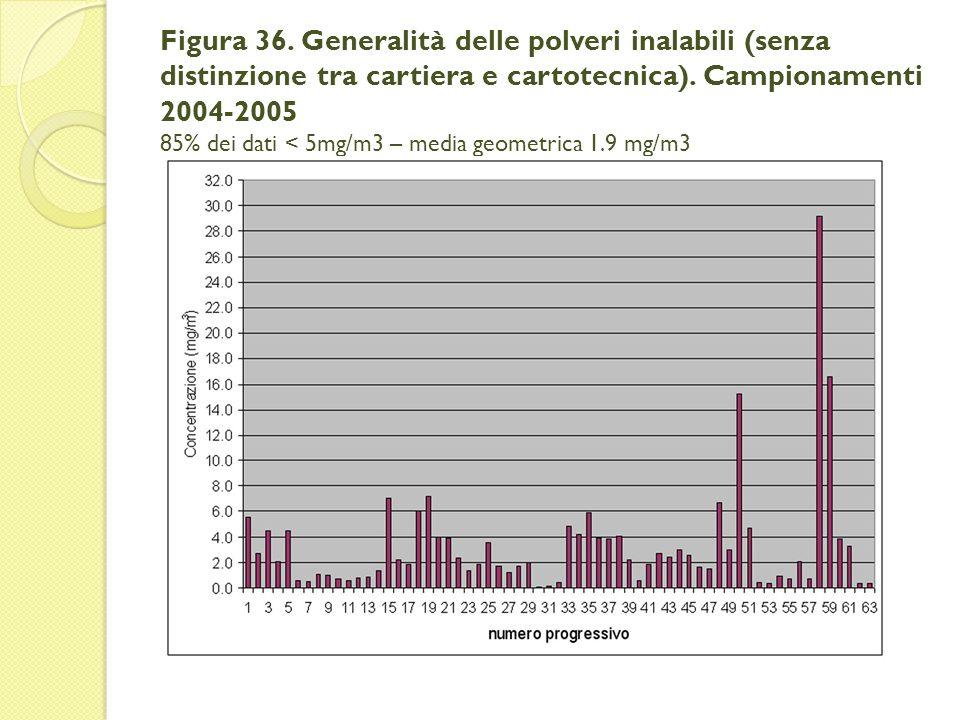 Figura 36. Generalità delle polveri inalabili (senza distinzione tra cartiera e cartotecnica).