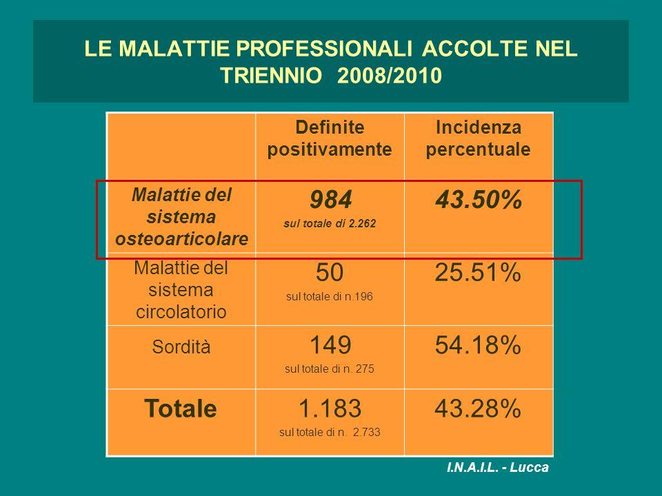 LE MALATTIE PROFESSIONALI ACCOLTE NEL TRIENNIO 2008/2010