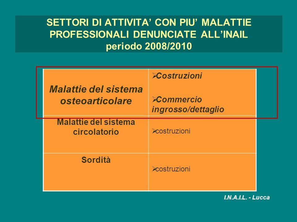 Malattie del sistema osteoarticolare Malattie del sistema circolatorio