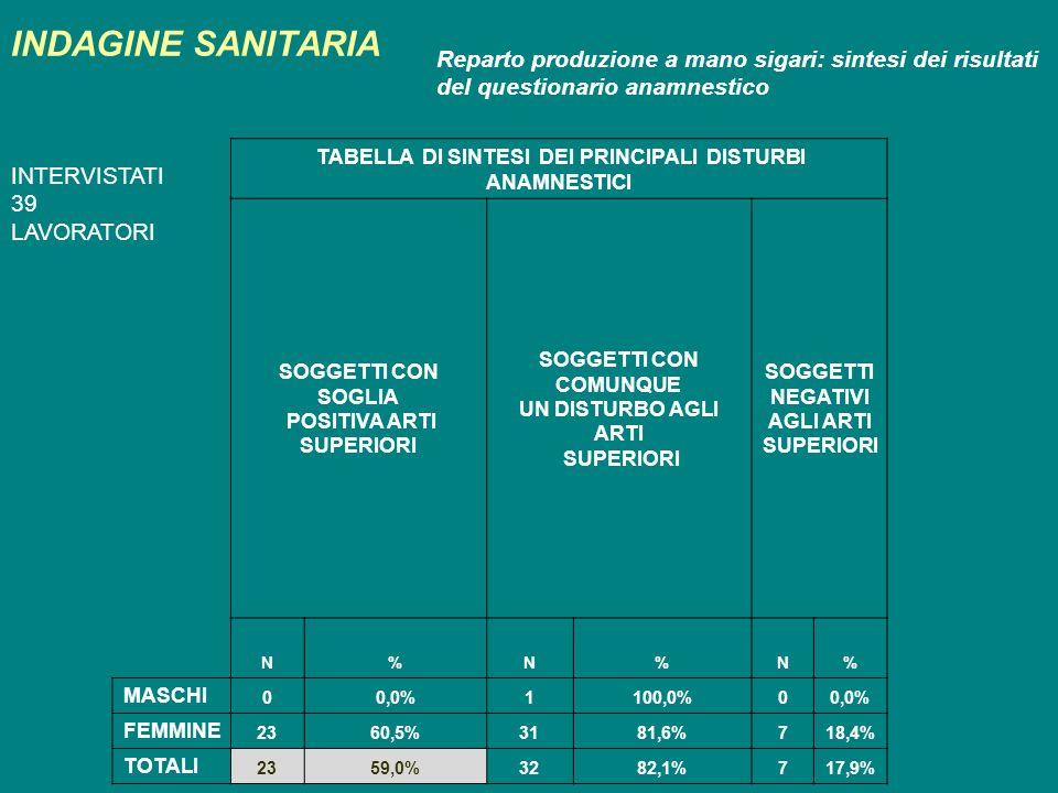 INDAGINE SANITARIA Reparto produzione a mano sigari: sintesi dei risultati del questionario anamnestico.