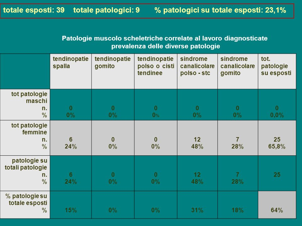 totale esposti: 39 totale patologici: 9 % patologici su totale esposti: 23,1%