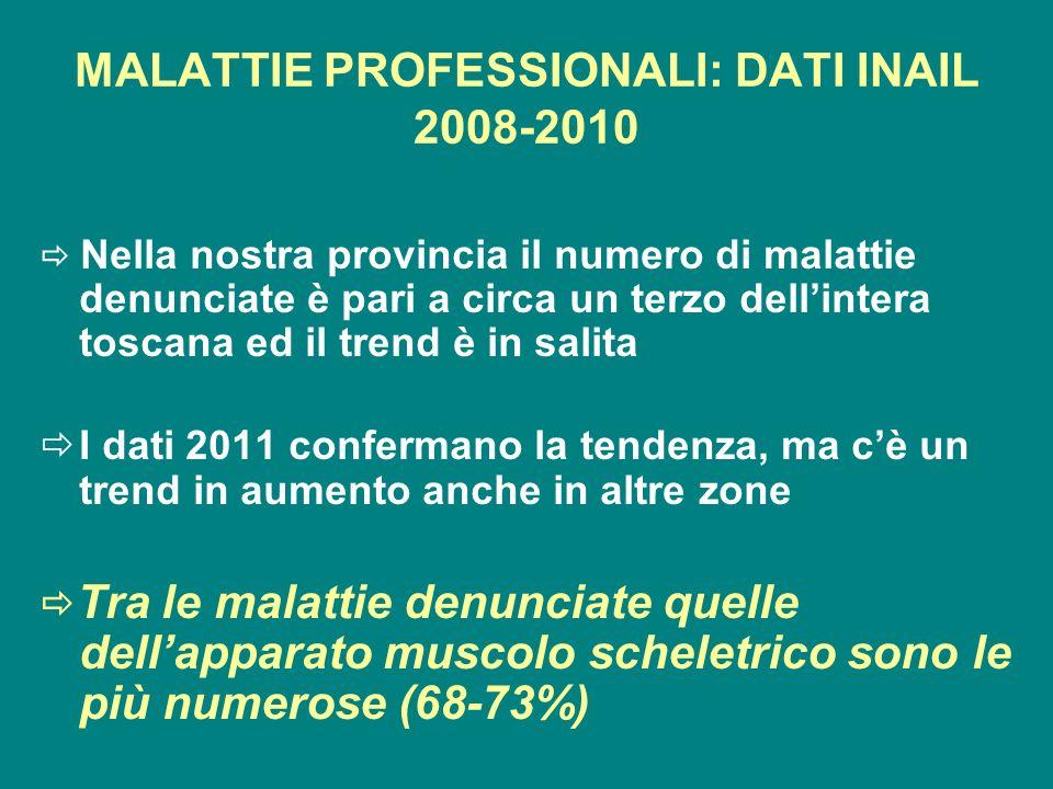 MALATTIE PROFESSIONALI: DATI INAIL 2008-2010