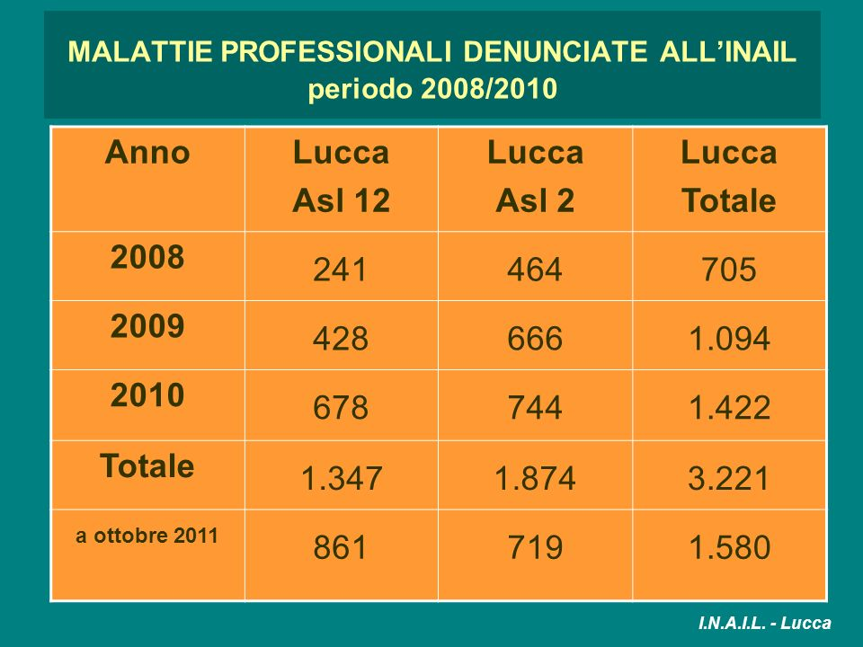 MALATTIE PROFESSIONALI DENUNCIATE ALL'INAIL periodo 2008/2010