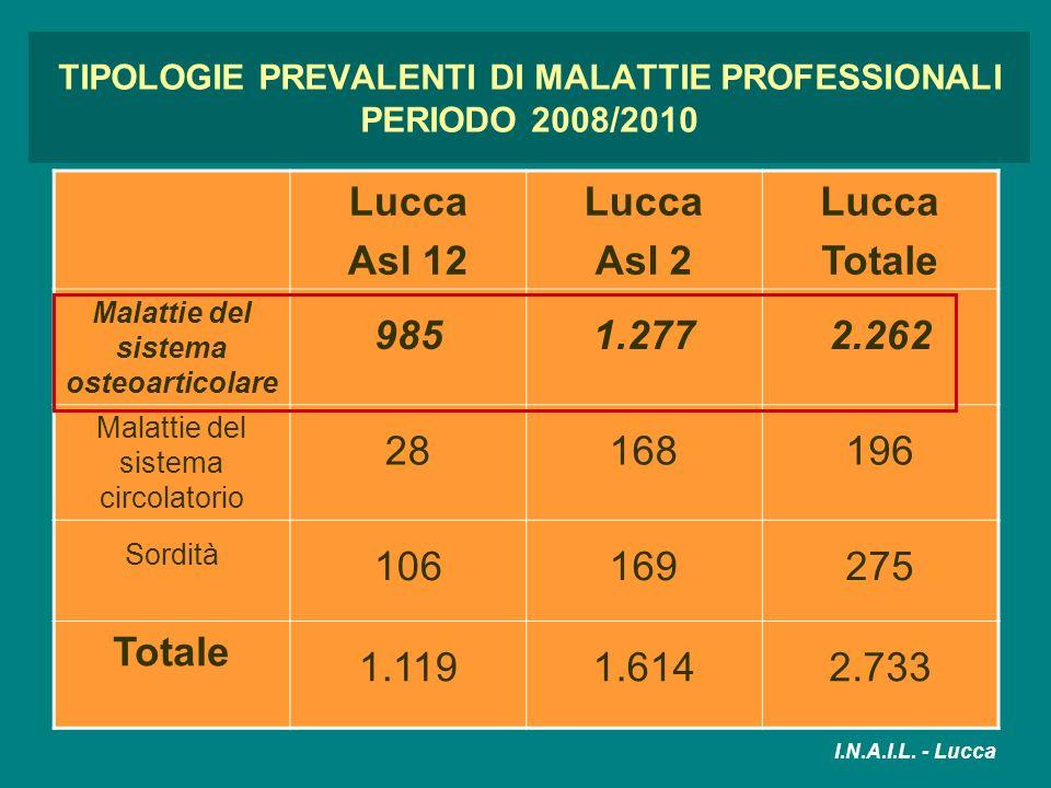 TIPOLOGIE PREVALENTI DI MALATTIE PROFESSIONALI PERIODO 2008/2010