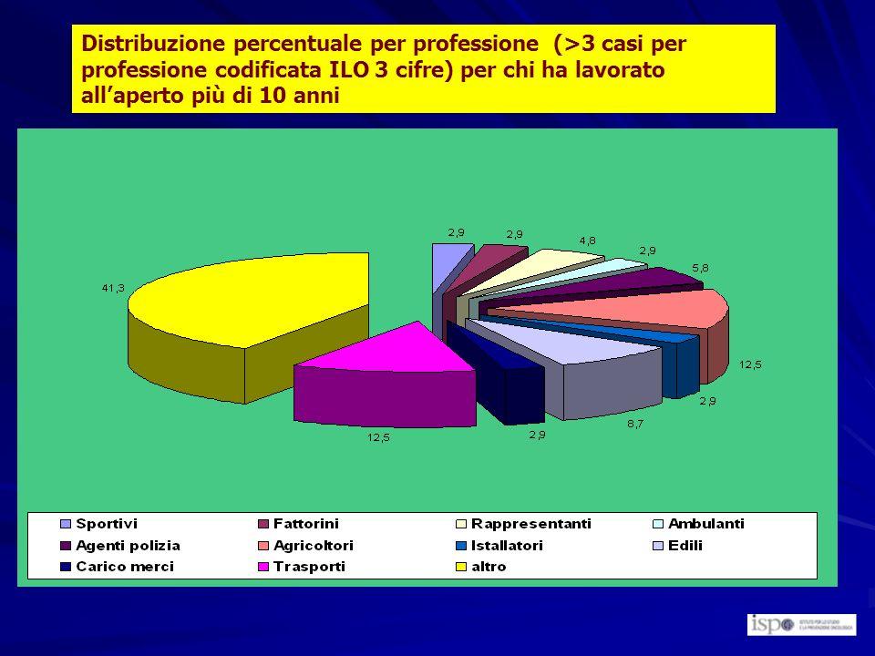 Distribuzione percentuale per professione (>3 casi per professione codificata ILO 3 cifre) per chi ha lavorato all'aperto più di 10 anni