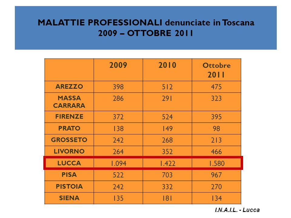 MALATTIE PROFESSIONALI denunciate in Toscana 2009 – OTTOBRE 2011