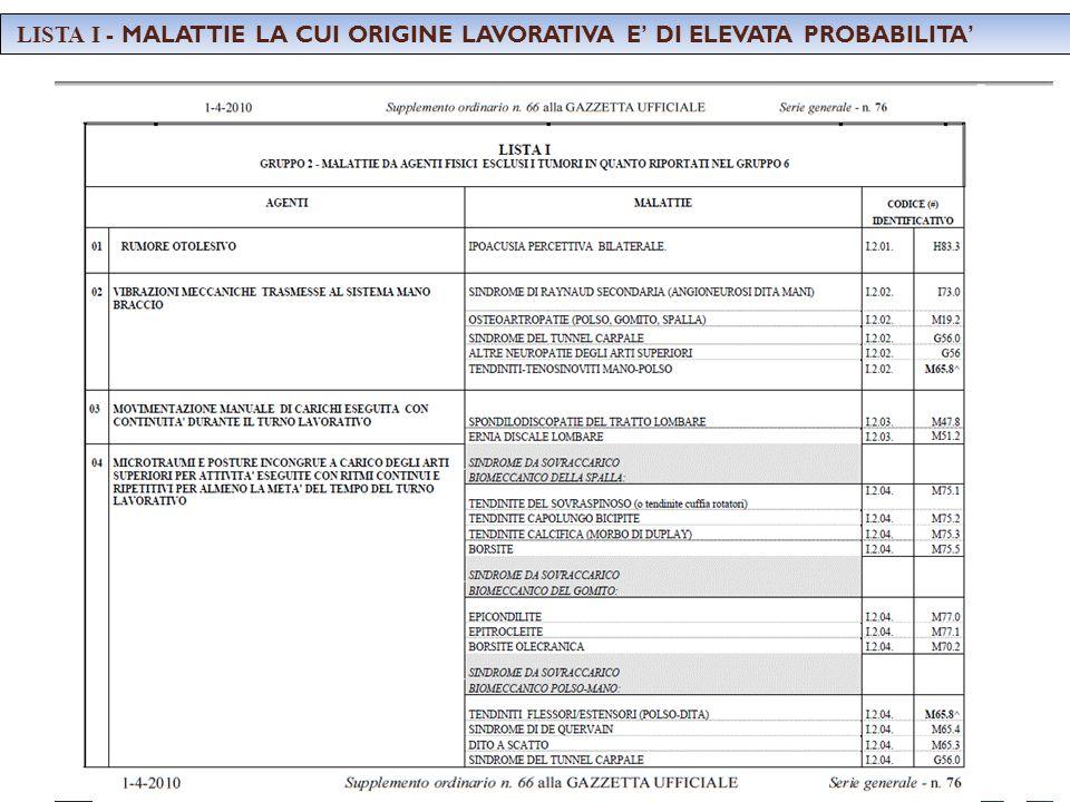 LISTA I - MALATTIE LA CUI ORIGINE LAVORATIVA E' DI ELEVATA PROBABILITA'