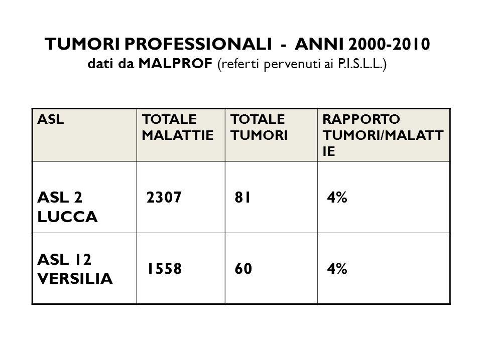 TUMORI PROFESSIONALI - ANNI 2000-2010 dati da MALPROF (referti pervenuti ai P.I.S.L.L.)