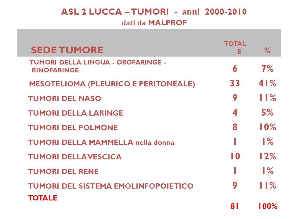 ASL 2 LUCCA – TUMORI - anni 2000-2010 dati da MALPROF