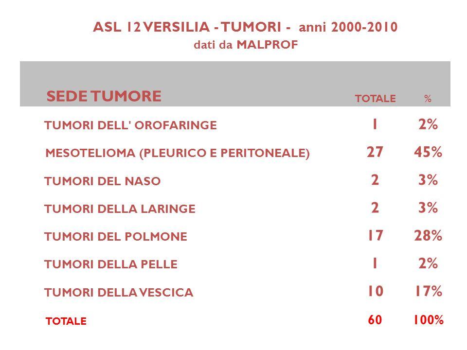 ASL 12 VERSILIA - TUMORI - anni 2000-2010 dati da MALPROF