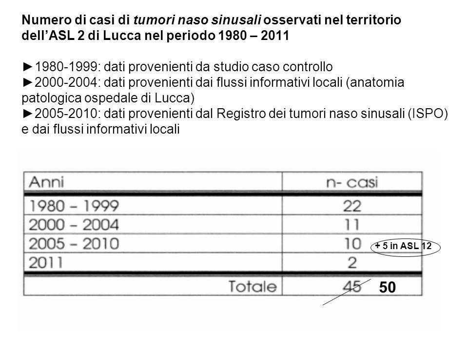 Numero di casi di tumori naso sinusali osservati nel territorio dell'ASL 2 di Lucca nel periodo 1980 – 2011 ►1980-1999: dati provenienti da studio caso controllo ►2000-2004: dati provenienti dai flussi informativi locali (anatomia patologica ospedale di Lucca) ►2005-2010: dati provenienti dal Registro dei tumori naso sinusali (ISPO) e dai flussi informativi locali