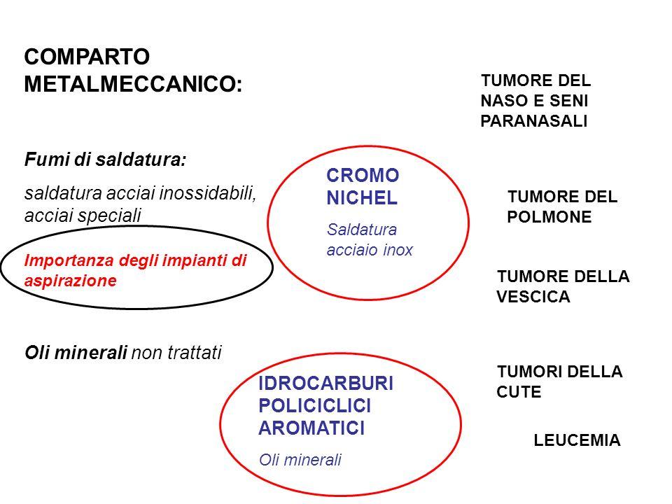 COMPARTO METALMECCANICO:
