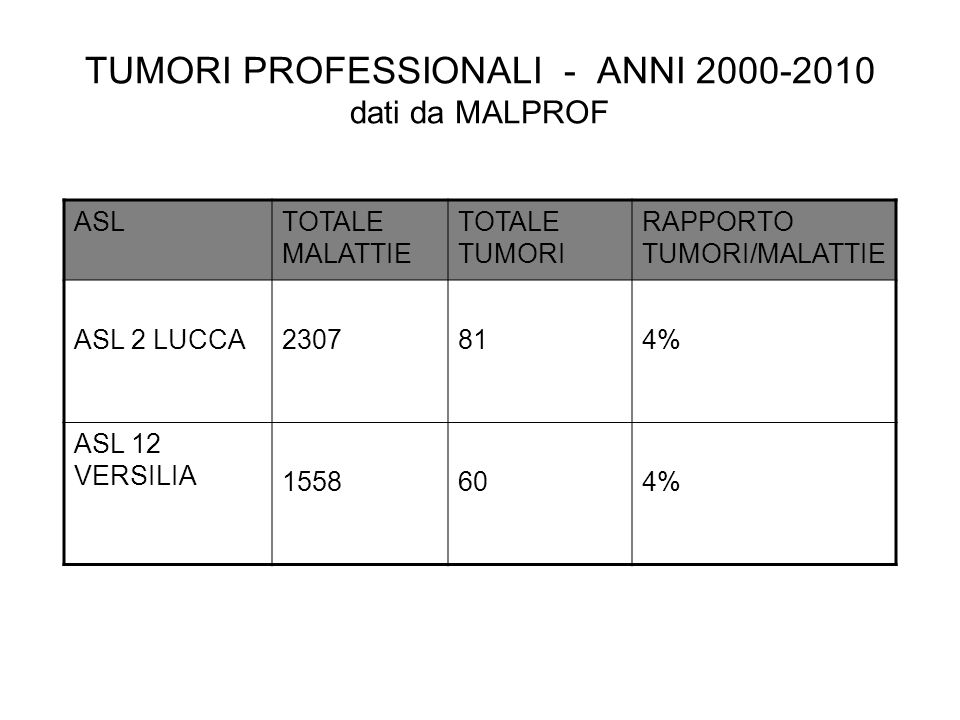 TUMORI PROFESSIONALI - ANNI 2000-2010 dati da MALPROF