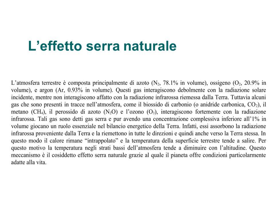 L'effetto serra naturale