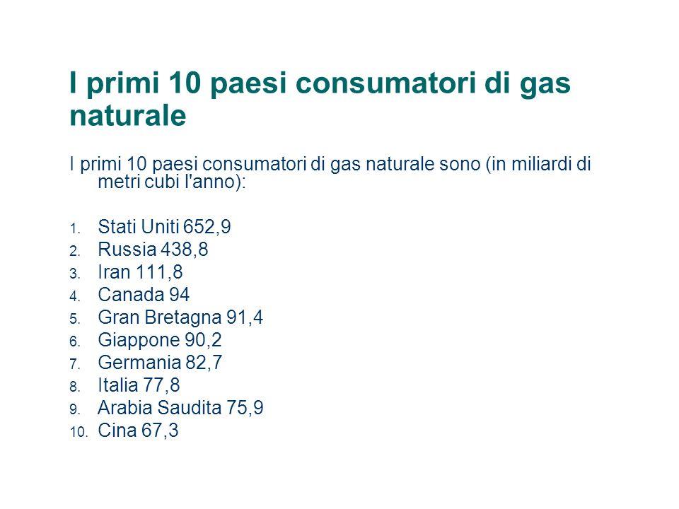 I primi 10 paesi consumatori di gas naturale