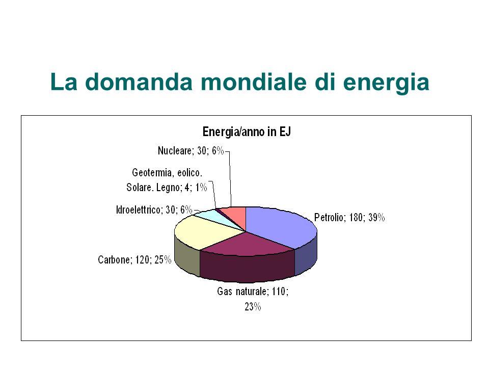 La domanda mondiale di energia