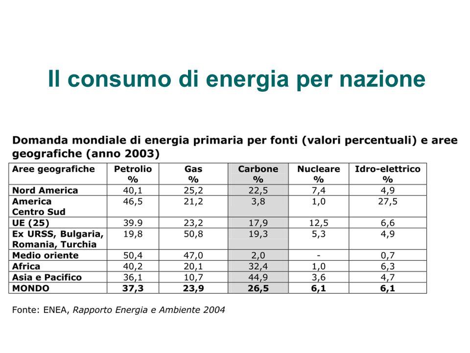 Il consumo di energia per nazione