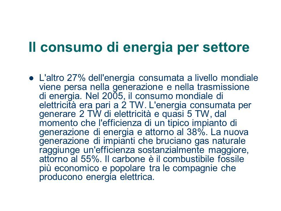Il consumo di energia per settore