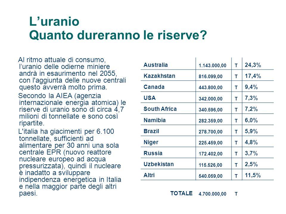 L'uranio Quanto dureranno le riserve