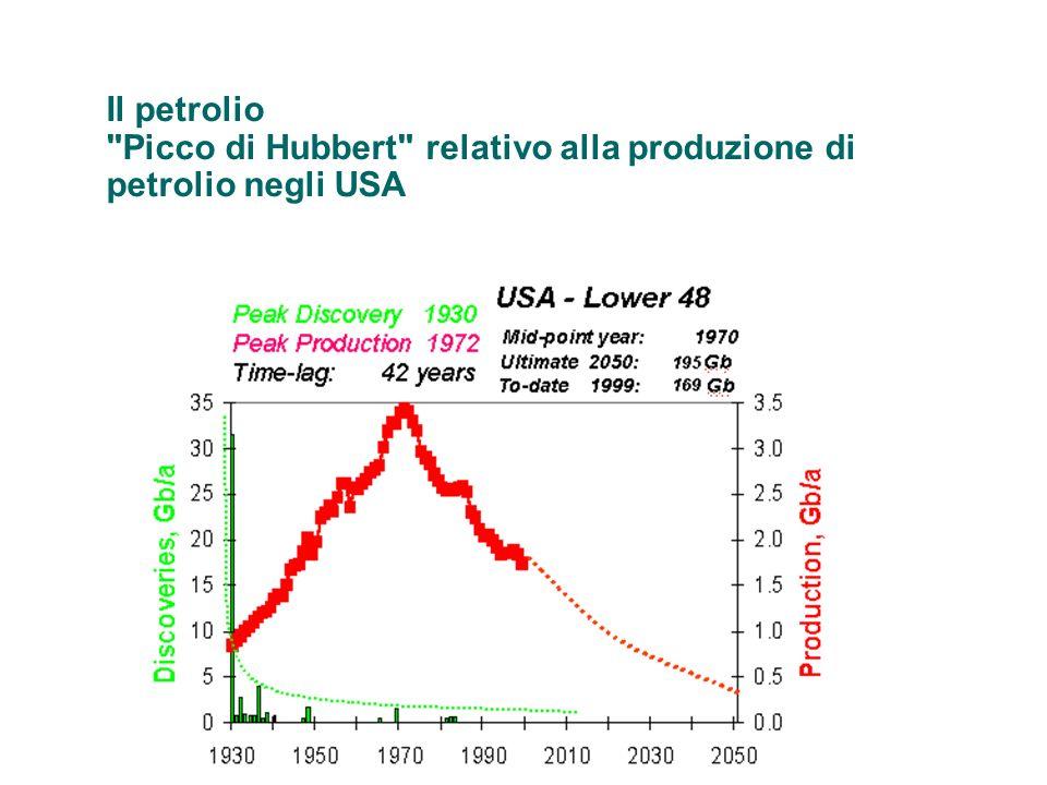 Il petrolio Picco di Hubbert relativo alla produzione di petrolio negli USA