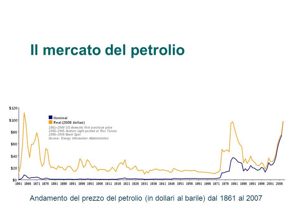 Il mercato del petrolio